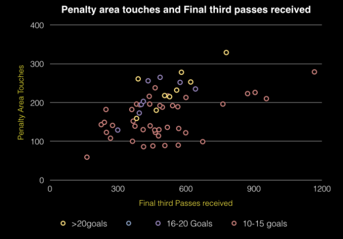 Analysing Premier League Attackers using Penalty Area Touches
