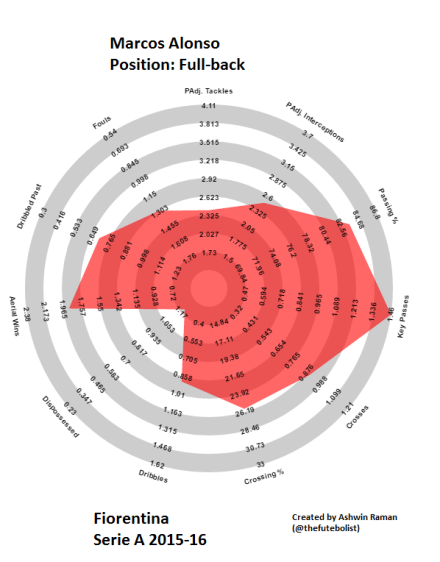 Marcos Alonso 2015-16.png