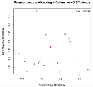 pl-xg-efficiency-after-12