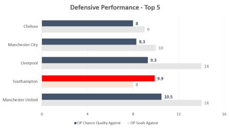 defensive-performance