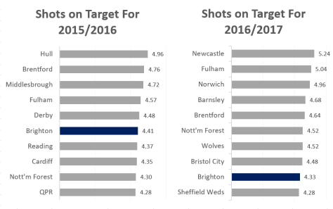 shots-on-target-comparison