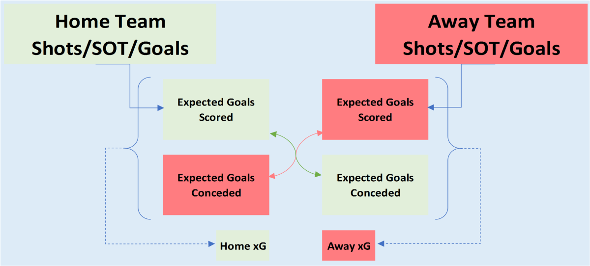 How to Compile Odds for Football: A Beginner's Guide Part I - Getting Data and Finding xGoals