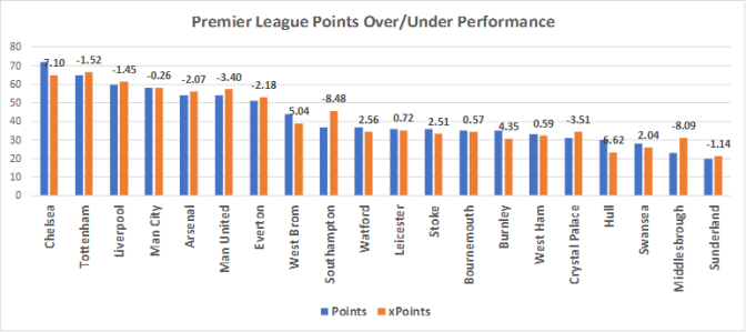 How to Compile Odds for Football: A Beginner's Guide Part V – League Tables and xPoints