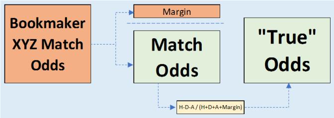 How to Compile Odds for Football: A Beginner's Guide Part III – Troubleshooting Formulas and Bookmaker Margins