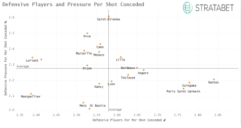 Defensive Pressure and Defensive Players per shot conceded