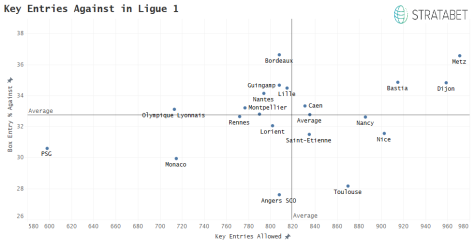 Key Entries Against in Ligue 1.png