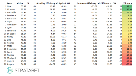 xG Efficiency.png