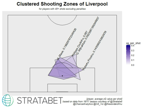 Clustered Shooting Zones Liverpool.png