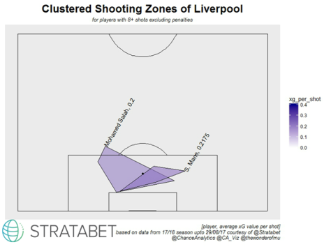 Liverpool 17-18 Clustered Shooting Zones.png