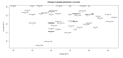 Penalty Placement Change Rate v Success.png