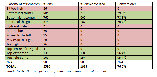 Penalty Placement Conv Rates
