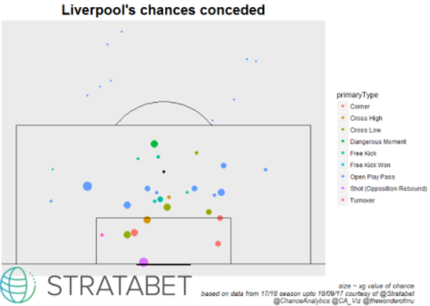lpool chance conceded