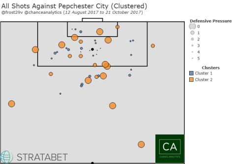 ShotAgainst(Cluster)