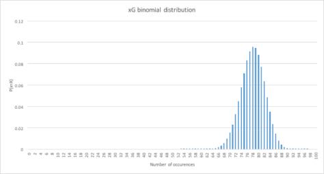 general xg binomial