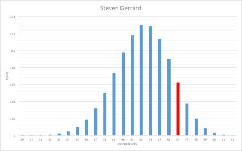 Gerrard binomial